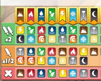 Dragon City: tabela de fraquezas de todos os dragões do jogo!