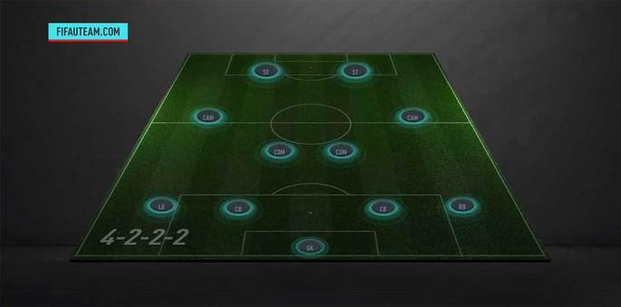 Formação FIFA 20 4-2-2-2