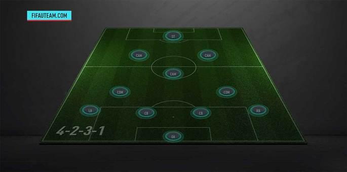 Formação FIFA 20 4-2-3-1 fechada