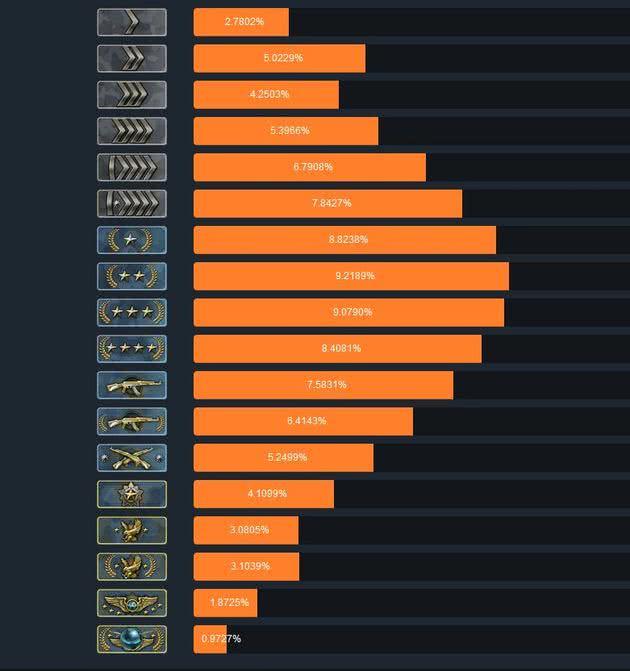 Distribuição de ranks CS:GO
