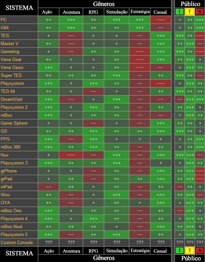 Game Dev Tycoon - Combinações